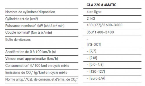 Chiffres clés Mercedes GLA 220d – 2017